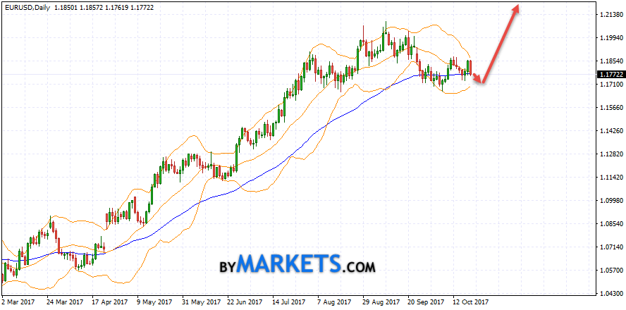 EUR/USD weekly forecast on October 23 — 27, 2017