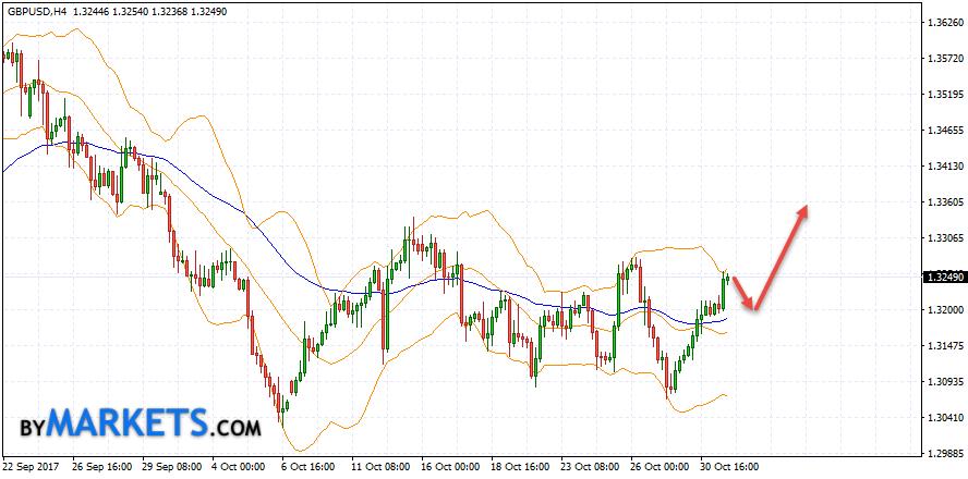 GBP/USD forecast Pound Dollar on November 1, 2017