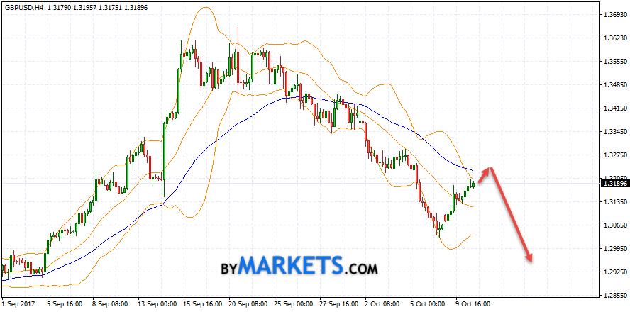 GBP/USD forecast Pound Dollar on October 11, 2017
