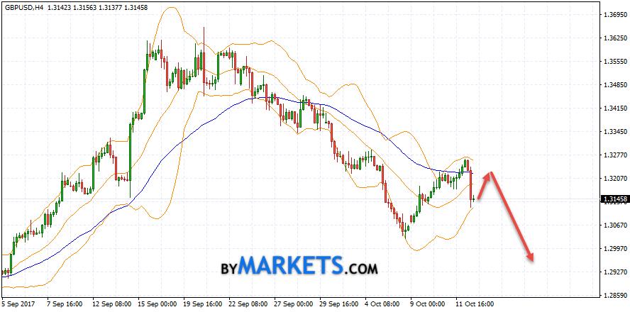 GBP/USD forecast Pound Dollar on October 13, 2017