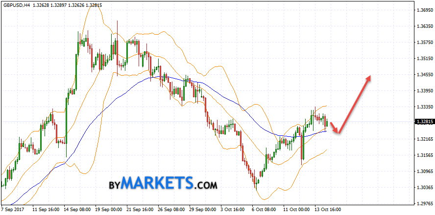 GBP/USD forecast Pound Dollar on October 17, 2017