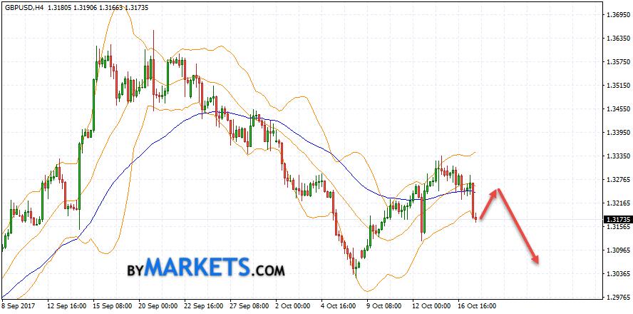 GBP/USD forecast Pound Dollar on October 18, 2017