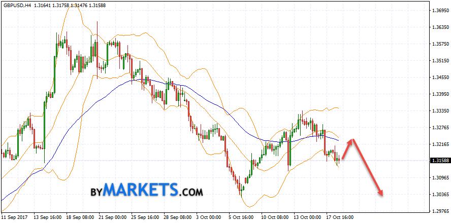 GBP/USD forecast Pound Dollar on October 19, 2017