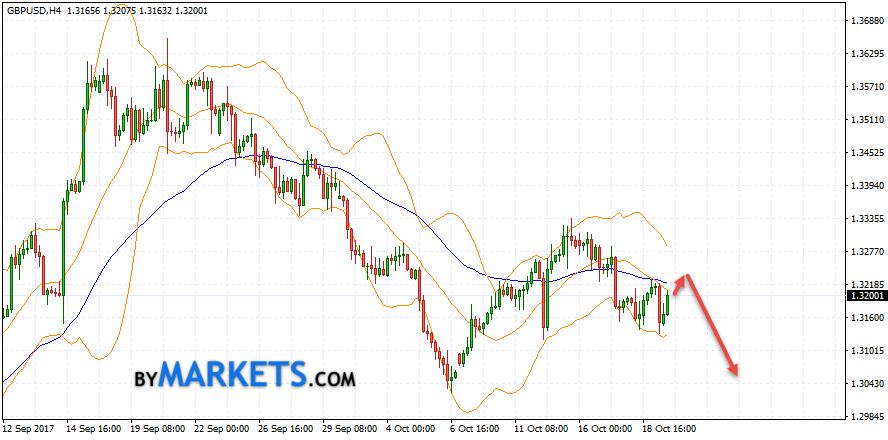 GBP/USD forecast Pound Dollar on October 20, 2017