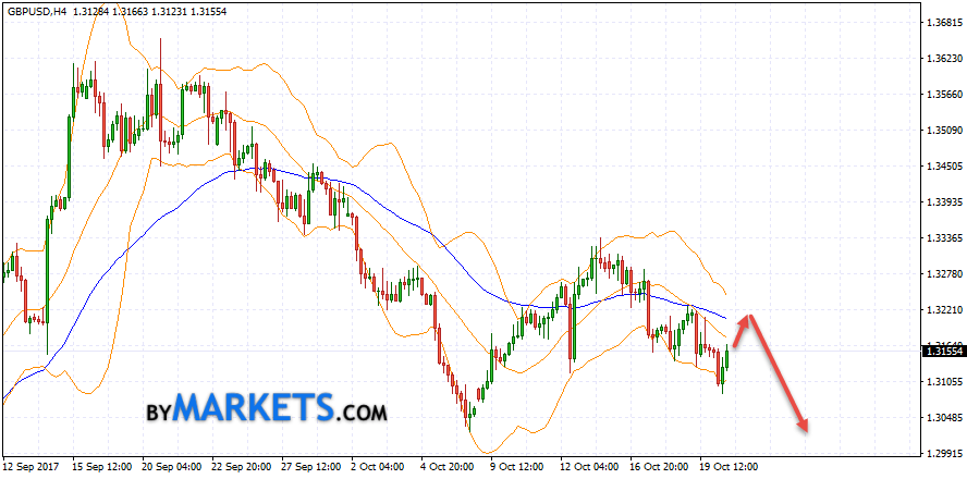 GBP/USD forecast Pound Dollar on October 23, 2017