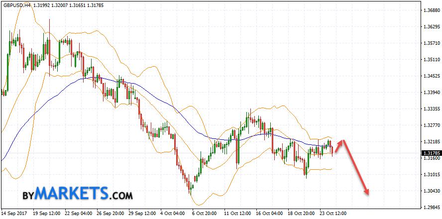 GBP/USD forecast Pound Dollar on October 25, 2017