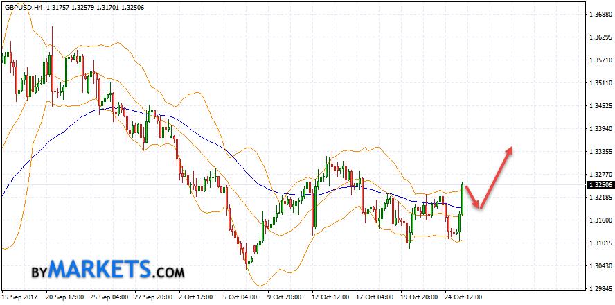 GBP/USD forecast Pound Dollar on October 26, 2017