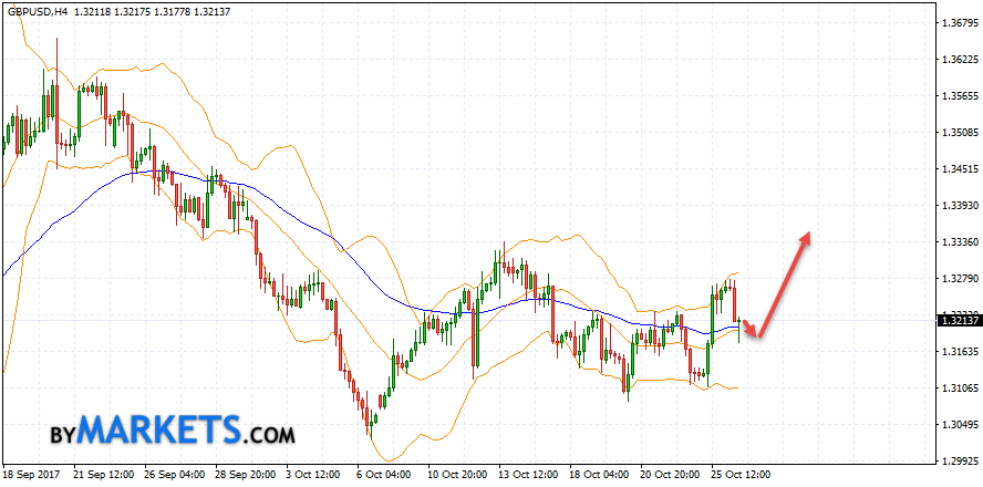 GBP/USD forecast Pound Dollar on October 27, 2017
