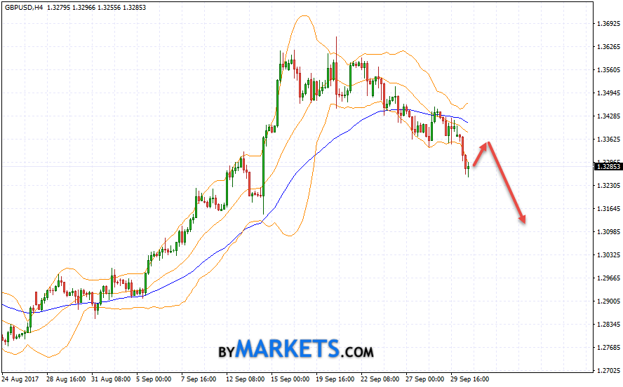 GBP/USD forecast Pound Dollar on October 3, 2017