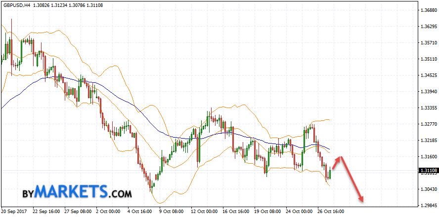GBP/USD forecast Pound Dollar on October 30, 2017