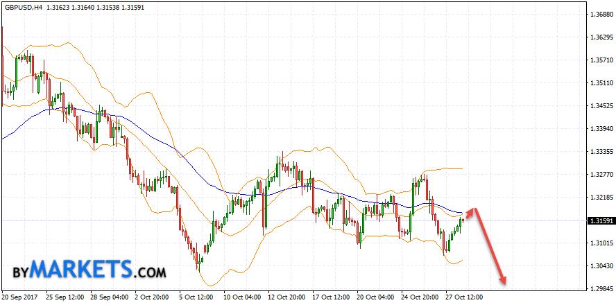 GBP/USD forecast Pound Dollar on October 31, 2017