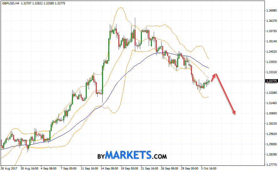 GBP/USD forecast Pound Dollar on October 5, 2017
