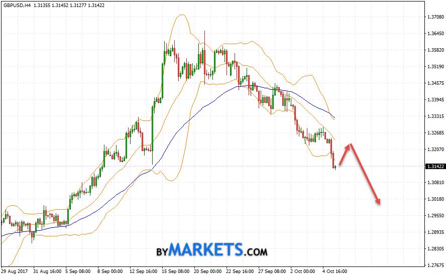GBP/USD forecast Pound Dollar on October 6, 2017
