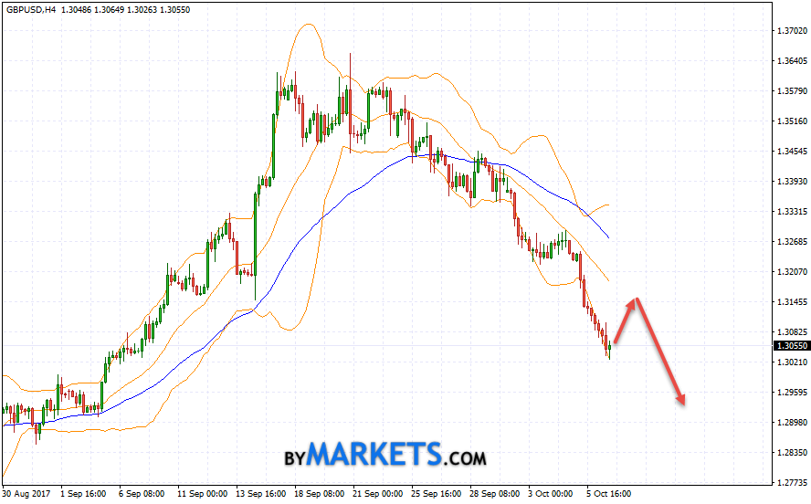 GBP/USD forecast Pound Dollar on October 9, 2017
