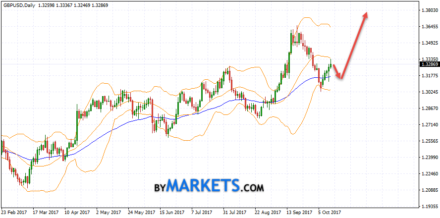 GBP/USD weekly forecast on October 16 — October 20, 2017