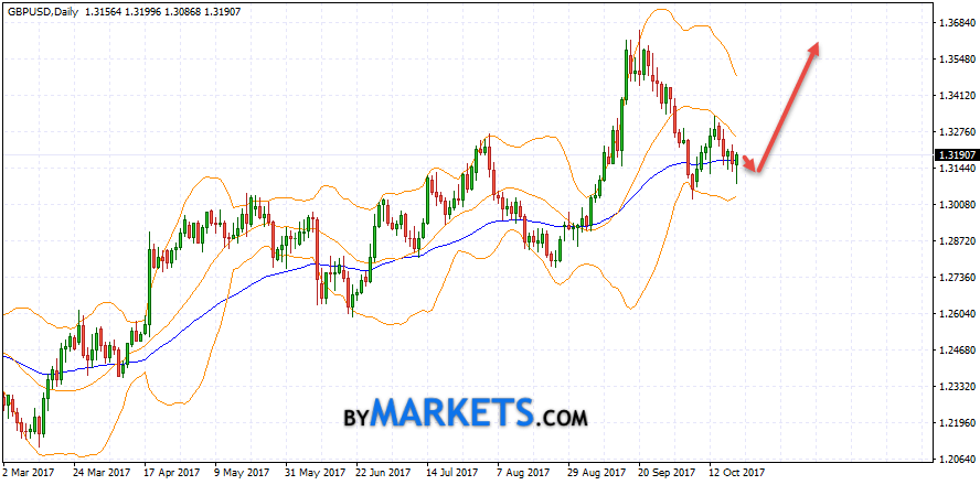 GBP/USD weekly forecast on October 23 — 27, 2017