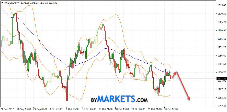 GOLD forecast and XAU/USD analysis on November 1, 2017