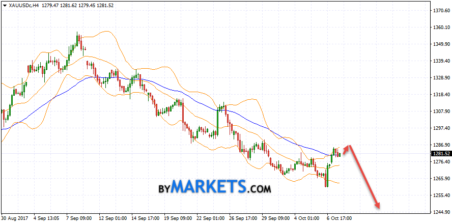 GOLD forecast and XAU/USD analysis on October 10, 2017