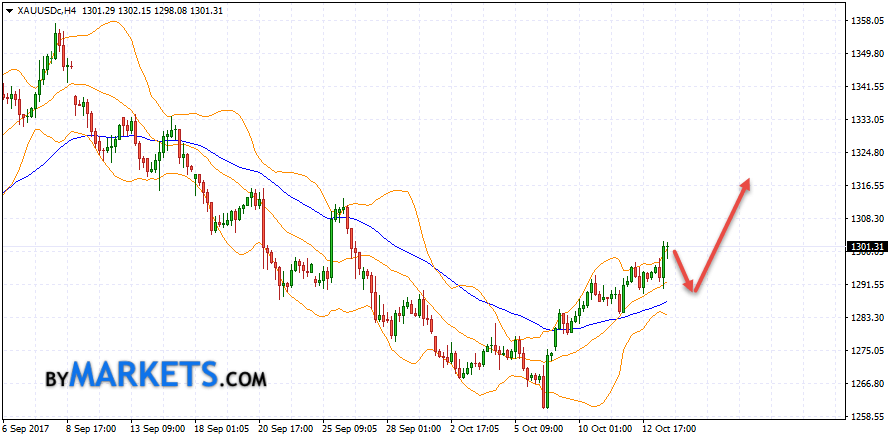GOLD forecast and XAU/USD analysis on October 16, 2017
