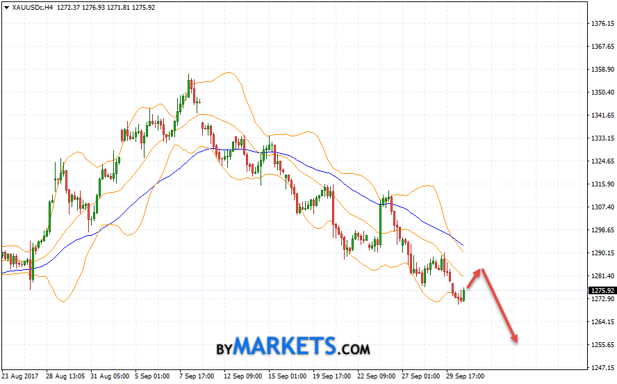 GOLD forecast and XAU/USD analysis on October 3, 2017