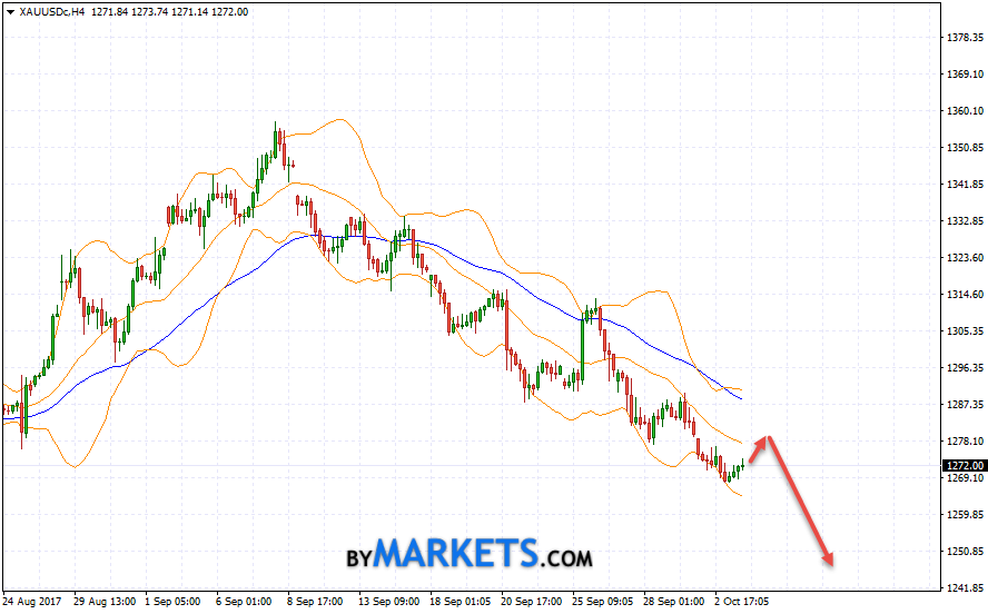 GOLD forecast and XAU/USD analysis on October 4, 2017