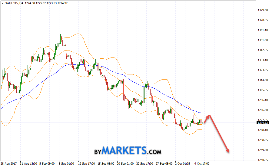 GOLD forecast and XAU/USD analysis on October 6, 2017
