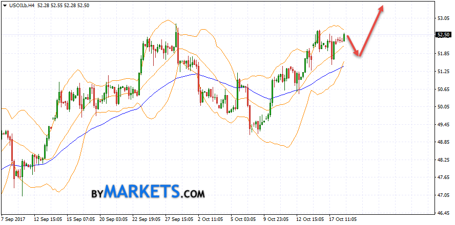 WTI crude oil forecast and analysis on October 19, 2017