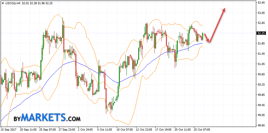 WTI crude oil forecast and analysis on October 27, 2017