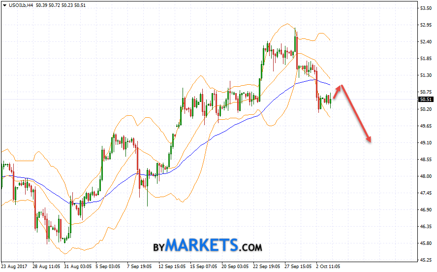 WTI crude oil forecast and analysis on October 4, 2017
