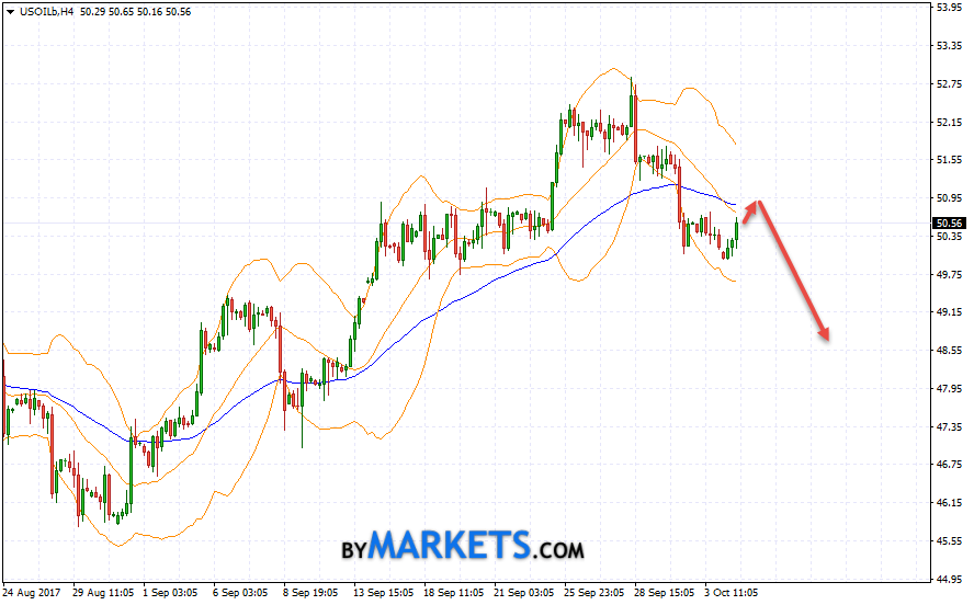 WTI crude oil forecast and analysis on October 5, 2017