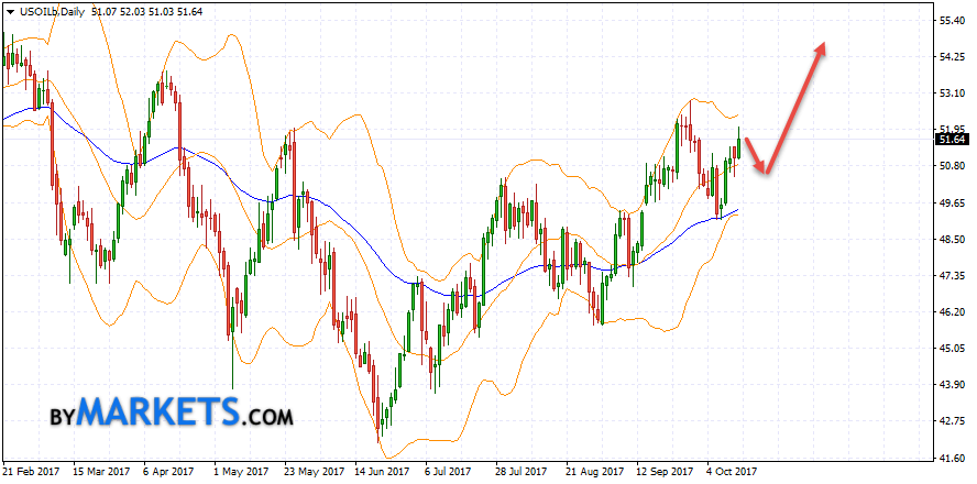 WTI weekly forecast on October 16 — October 20, 2017