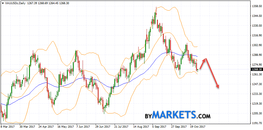XAU/USD forecast on October 30 — November 3, 2017