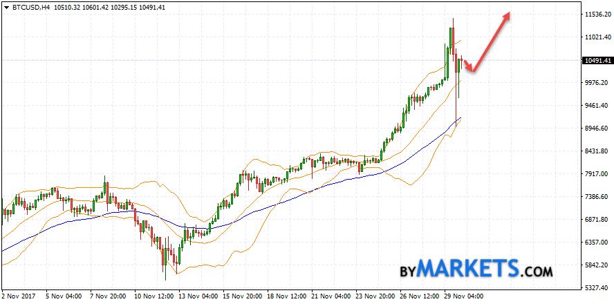 Bitcoin (BTC/USD) forecast and analysis on December 1, 2017