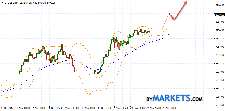 Bitcoin (BTC/USD) forecast and analysis on November 27, 2017