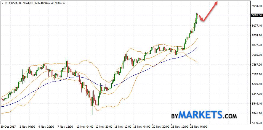 Bitcoin (BTC/USD) forecast and analysis on November 28, 2017
