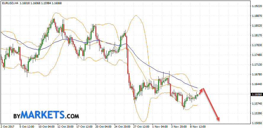 EUR/USD forecast Euro Dollar on November 10, 2017