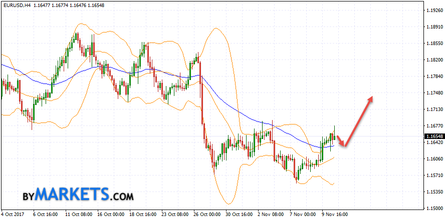 EUR/USD forecast Euro Dollar on November 13, 2017