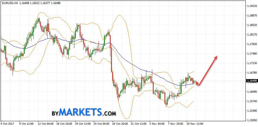 EUR/USD forecast Euro Dollar on November 14, 2017