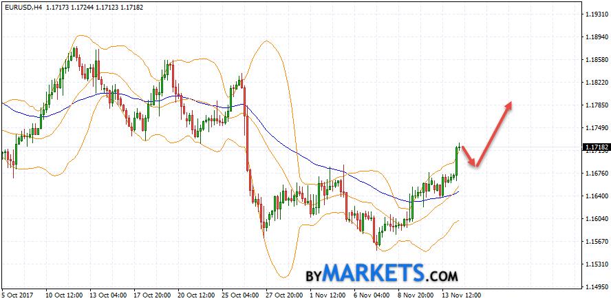 EUR/USD forecast Euro Dollar on November 15, 2017