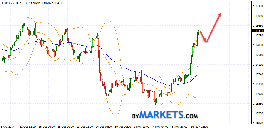 EUR/USD forecast Euro Dollar on November 16, 2017