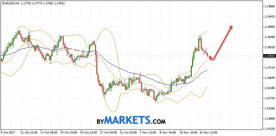 EUR/USD forecast Euro Dollar on November 17, 2017