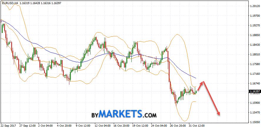 EUR/USD forecast Euro Dollar on November 2, 2017