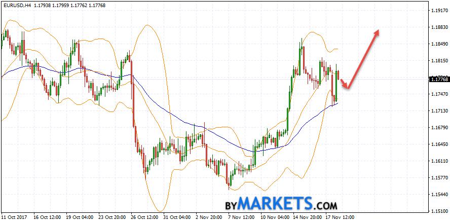 EUR/USD forecast Euro Dollar on November 21, 2017