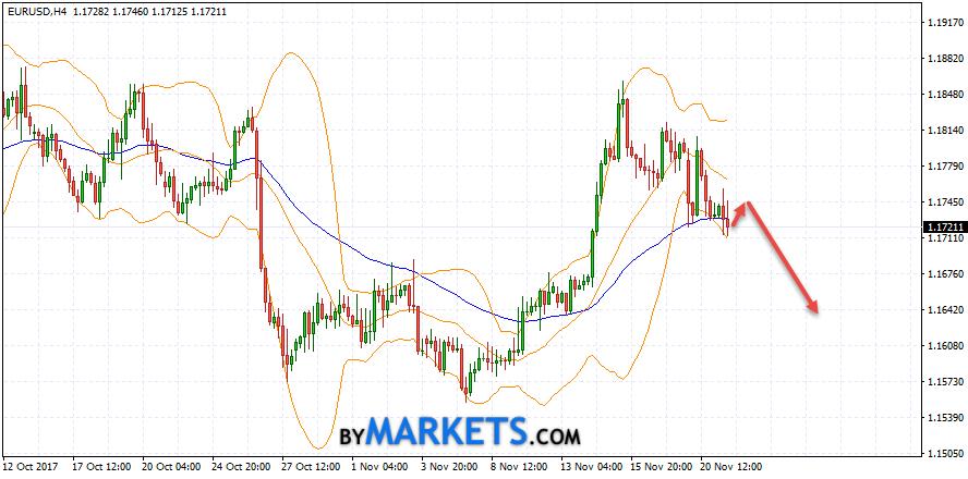 EUR/USD forecast Euro Dollar on November 22, 2017