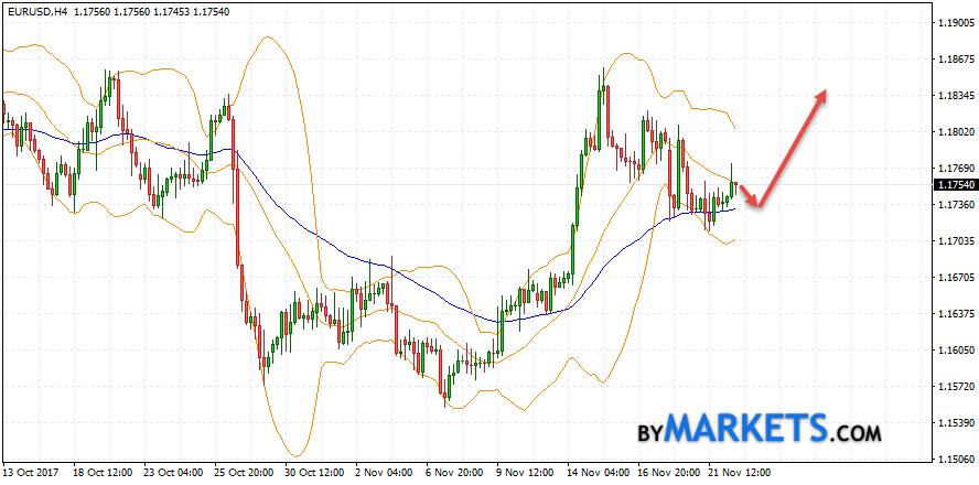 EUR/USD forecast Euro Dollar on November 23, 2017