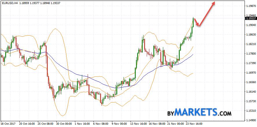 EUR/USD forecast Euro Dollar on November 27, 2017
