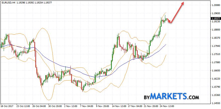 EUR/USD forecast Euro Dollar on November 28, 2017