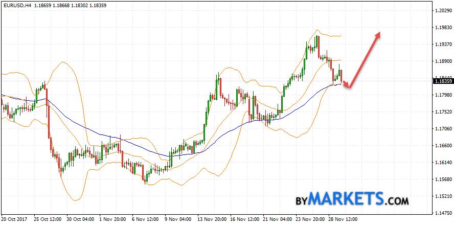 EUR/USD forecast Euro Dollar on November 30, 2017