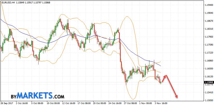 EUR/USD forecast Euro Dollar on November 7, 2017
