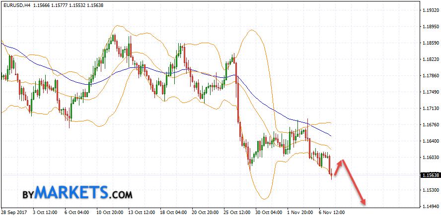 EUR/USD forecast Euro Dollar on November 8, 2017